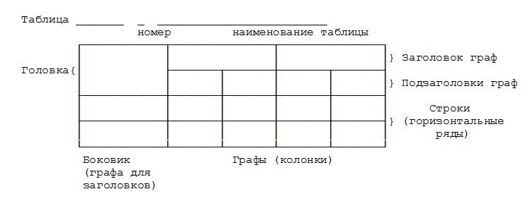 Оформление таблиц в дипломной работе по ГОСТу пример оформления таблиц в дипломе