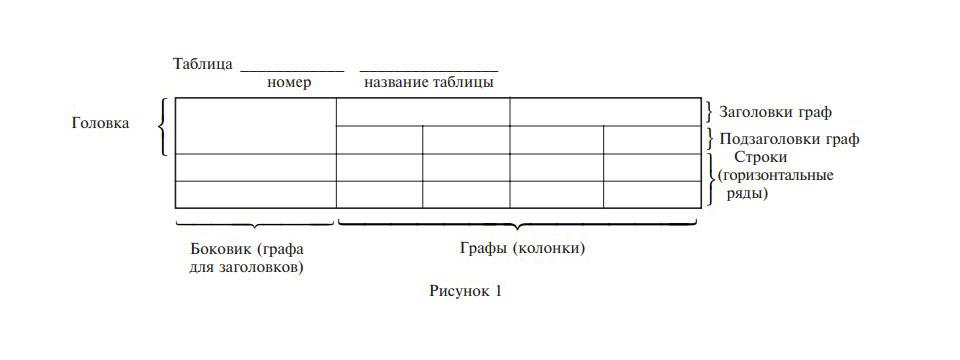 оформление таблиц по ГОСТу